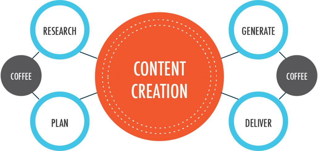 content creation diagram