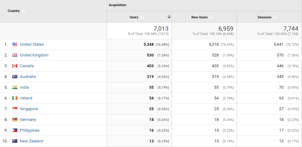 geo google analytics