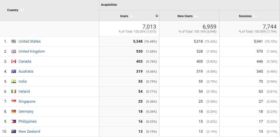 geo google analytics